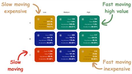ABC classification matrix